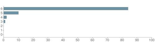 Chart?cht=bhs&chs=500x140&chbh=10&chco=6f92a3&chxt=x,y&chd=t:84,10,2,1,0,0,0&chm=t+84%,333333,0,0,10|t+10%,333333,0,1,10|t+2%,333333,0,2,10|t+1%,333333,0,3,10|t+0%,333333,0,4,10|t+0%,333333,0,5,10|t+0%,333333,0,6,10&chxl=1:|other|indian|hawaiian|asian|hispanic|black|white